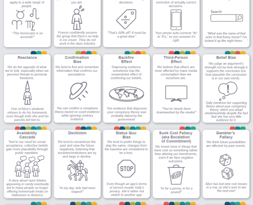 50 Cognitive Biases