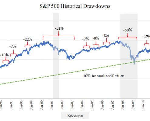 S&P Timeline
