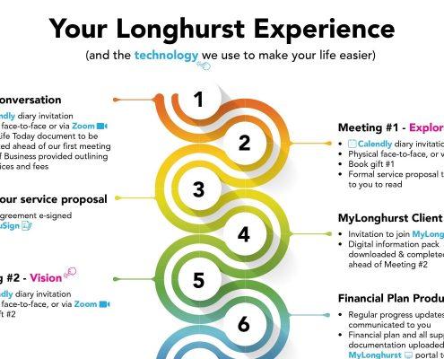 Longhurst Client Experience